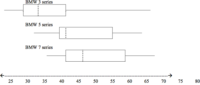 Three box plots on a chart scaled from less than 25 to 80.  The BMW 3 series plot shows a minimum value under 25, Q1 around 30, M around 34, Q3 around 41, and a maximum value near 66.  The BMW 5 series plot shows a minimum value around 31, Q1 around 40, M around 41, Q3 around 55, and a maximum value around 64,  The BMW 7 series plot show a mimimum value around 35, Q1 around 41, M around 46, Q3 around 59, and a maximum value around 68.