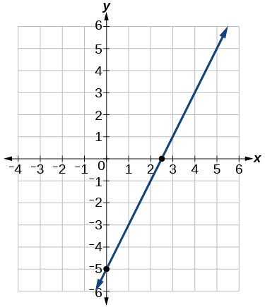 This is a graph of f of t = 2 times t minus 5 on a x, y coordinate plane. The x-axis ranges from -4 to 6 and the y-axis ranges from -6 to 6. The curve is an increasing linear function that goes through the points (0,-5) and (2.5,0).