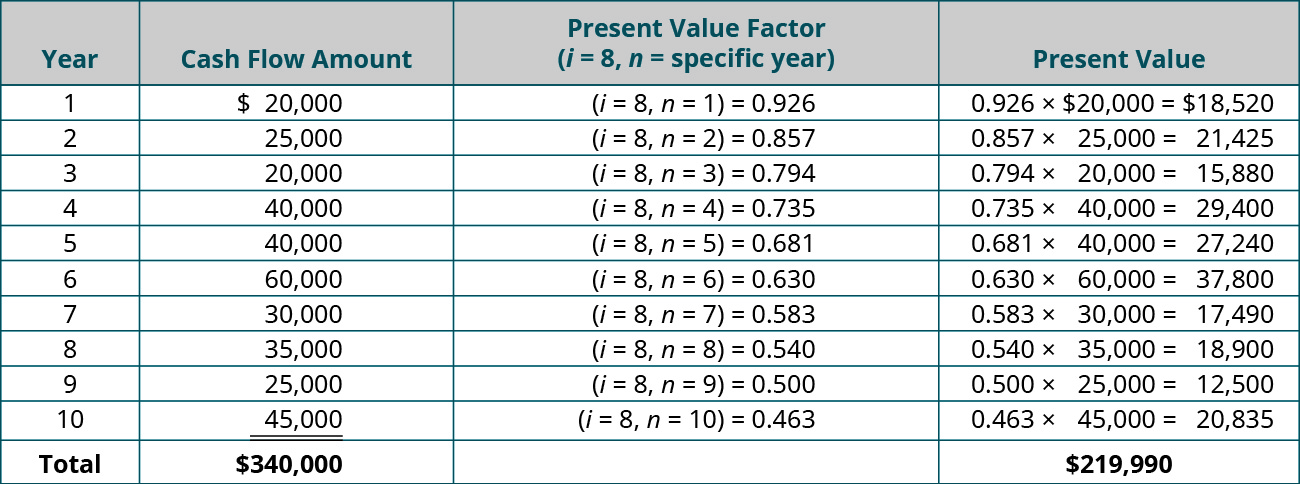 Year, Cash Flow Amount, PV Factor (i = 8, n = specific year), Present Value (respectively): 1, $20,000, (i = 8, n = 1) = 0.926, 0.926 x $20,000 = $18,520; 2, 25,000, (i = 8, n = 2) = 0.857, 0.857 x $25,000 = $21,425; 3, 20,000, (i = 8, n = 3) = 0.794, 0.794 x $20,000 = $15,880; 4, 40,000, (i = 8, n = 4) = 0.735, 0.735 x $40,000 = $29,400; 5, 40,000, (i = 8, n = 5) = 0.681, 0.681 x $40,000 = $27,240; 6, 60,000, (i = 8, n = 6) = 0.630, 0.630 x $60,000 = $37,800; 7, 30,000, (i = 8, n = 7) = 0.583, 0.583 x $30,000 = $17,490; 8, 35,000, (i = 8, n = 8) = 0.540, 0.540 x $35,000 = $18,900; 9, 25,000, (i = 8, n = 9) = 0.500, 0.500 x $25,000 = $12,500; 10, 45,000, (i = 8, n = 10) = 0.463, 0.463 x $45,000 = $20,835; Total, $340,000, - , $219,990.