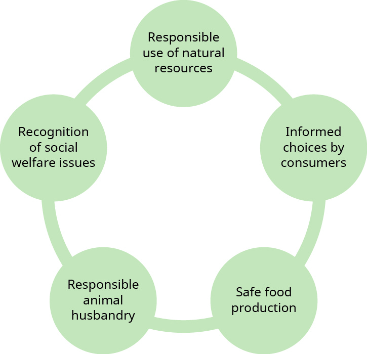"""This graphic shows five circles arranged in a circle, with a line connecting them to one another. From the top circle clockwise they are: """"Responsible use of natural resources,"""" """"Informed choices by consumers,"""" """"Safe food production,"""" """"Responsible animal husbandry,"""" and """"Recognition of social welfare issues."""""""