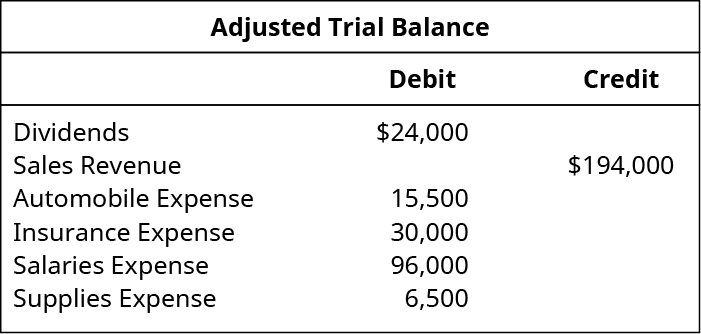 Adjusted Trial Balance. Dividends 24,000 debit. Sales revenue 194,000 credit. Automobile expense 15,500 debit. Insurance expense 30,000 debit. Salaries expense 96,000 debit. Supplies expense 6,500 debit.