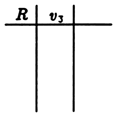 Figure one is an empty table, with the leftmost column titled R, the middle column titled v_3, and a rightmost column left unlabeled.