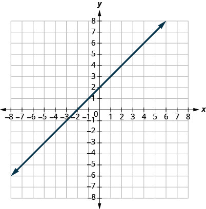 This figure shows a straight line graphed on the x y-coordinate plane. The x and y-axes run from negative 8 to 8. The line goes through the points (negative 3, negative 1), (negative 2, 0), (negative 1, 1), (0, 2), (1, 3), (2, 4), and (3, 5).