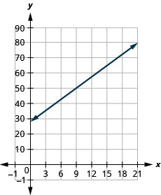 The figure shows a line graphed on the x y-coordinate plane. The x-axis of the plane represents the variable w and runs from negative 2 to 20. The y-axis of the plane represents the variable P and runs from negative 1 to 100. The line begins at the point (0, 28) and goes through the point (15, 66.1).