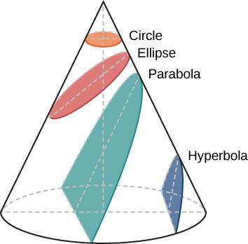 """This figure illustrates the conic sections. A cone is drawn with the circular base at bottom and the apex at top. From top to bottom: a """"Circle"""" (drawn in orange) is formed when the intersecting plane is parallel to, but does not touch, the base. An """"Ellipse"""" (drawn in red) is formed when the intersecting plane is at an angle to, but does not touch, the base. A """"Parabola"""" (drawn in aqua) is formed when the intersecting plane is at an angle with and also touches the base. A """"Hyperbola"""" (drawn in blue) is formed when the intersecting plane is nearly perpendicular to and also touches the base."""