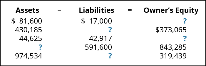 Assets minus Liabilities equals Owner's Equity, respectively: $81,600, 17,000, ?; 430,185, ?, 373,065; 44,625, 42,917, ?; ?, 591,600, 843,285; 974,534, ?, 319,439.