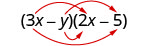An arrow extends from 3 x in the first binomial to 2 x in the second binomial. A second arrow extends from 3 x in the first binomial to minus 5 in the second binomial. A third arrow extends from y in the first binomial to 2 x in the second binomial. A fourth arrow extends from y in the first binomial to minus 5 in the second binomial.