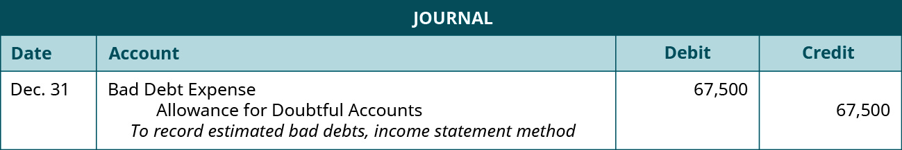 """Journal entry: December 31 debit Bad Debt Expense 67,500, credit Allowance for Doubtful Accounts 67,500. Explanation: """"To record estimated bad debts, income statement method."""""""