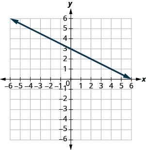 The figure shows a straight line on the x y- coordinate plane. The x- axis of the plane runs from negative 10 to 10. The y- axis of the planes runs from negative 10 to 10. The straight line goes through the points (negative 10, 8), (negative 8, 7), (negative 6, 6), (negative 4, 5), (negative 2, 4), (0, 3), (2, 2), (4, 1), (6, 0), (8, negative 1), and (10, negative 2).
