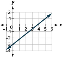 The graph shows the x y coordinate plane. The x-axis runs from negative 1 to 6 and the y-axis runs from negative 4 to 2. A line passes through the points (0, negative 3) and (5, 1).