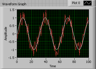 A sine wave on a graph with a noisy red wave plotted on top of it.