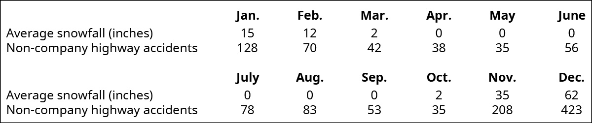 Average snowfall (inches) by month: January 15, February 12, March 2, April 0, May 0, June 0, July 0, August 0, September 0, October 2, November 35, December 62. Non-company highway accidents by month: January 128, February 70, March 42, April 38, May 35, June 56, July 78, August 83, September 53, October 35, November 208, December 423.