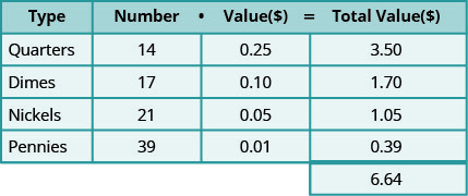 This table has five rows and four columns with an extra cell at the bottom of the fourth column. The top row is a header row that reads from left to right Type, Number, Value ($), and Total Value ($). The second row reads Quarters, 14, 0.25, and 3.50. The third row reads Dimes, 17, 0.10, and 1.70. The fourth row reads Nickels, 21, 0.05, and 1.05. The fifth row reads Pennies, 39, 0.01, and 0.39. The extra cell reads 6.64.