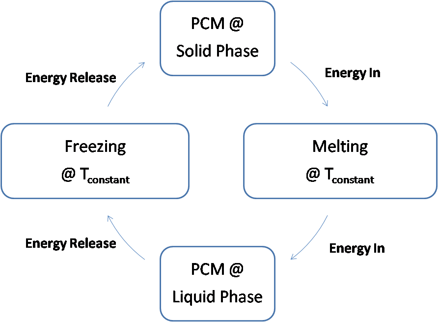 Phase Change of a PCM