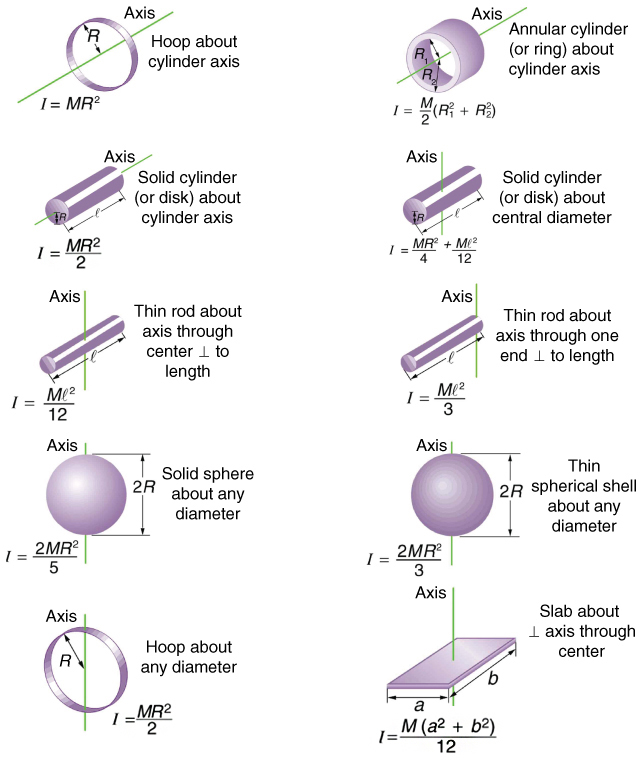 Illustrations of ten different objects accompanied by their rotational inertias.