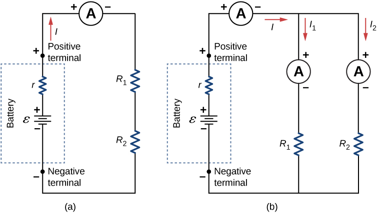 Part a shows positive terminal of a battery with emf ε and internal resistance r connected to ammeter which is connected in series to two resistors, R subscript 1 and R subscript 2. Part b shows positive terminal of a battery with emf ε and internal resistance r connected to ammeter which is connected to two parallel resistors, R subscript 1 with ammeter and R subscript 2 with ammeter.