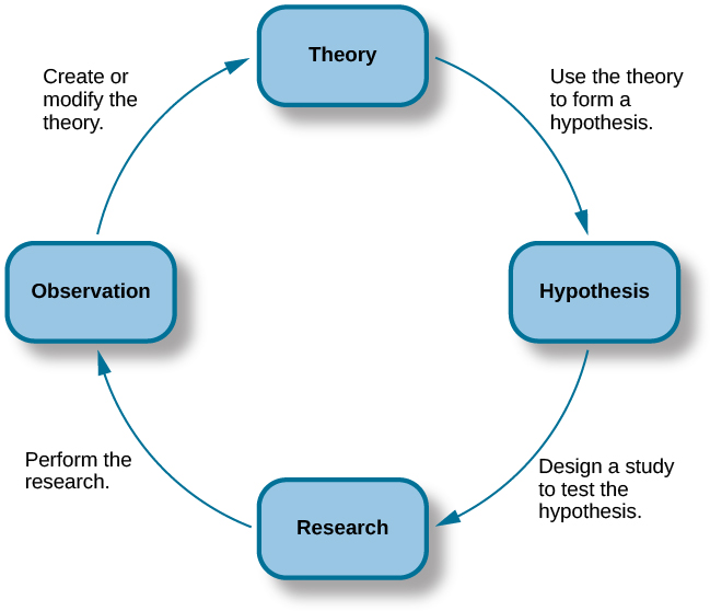 types of hypothesis in research methodology pdf