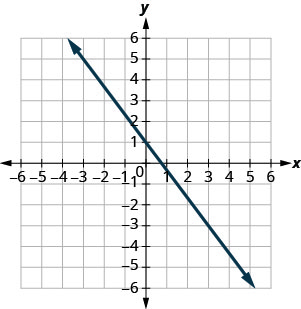The figure shows a line graphed on the x y-coordinate plane. The x-axis of the plane runs from negative 10 to 10. The y-axis of the plane runs from negative 10 to 10. The line goes through the points (0,1) and (3, negative 3).