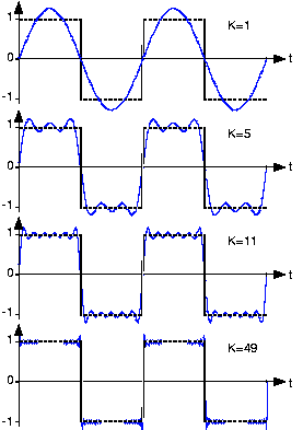 Fourier series approximation of a square wave (fourier4.png)