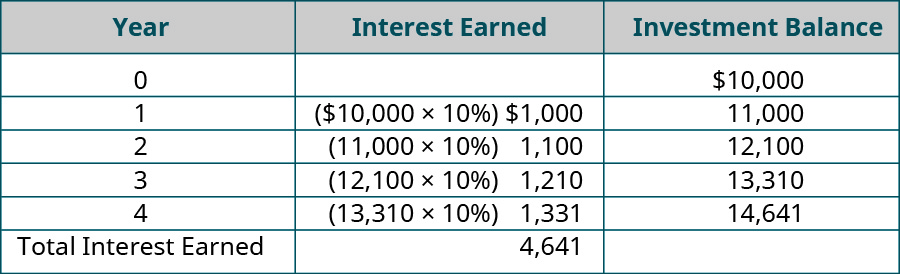 Initial Investment equals 10,000. Year, Interest earned per year, Previous Balance EOY Balance (respectively): One, ($10,000 x 10%) $1,000, $10,000, ($1,000 + 10,000) $11,000; Two, ($11,000 x 10%) $1,100, $11,000, ($1,100 + 11,000) $12,100; Three, ($12,100 x 10%) $1,210, $12,100, ($1,210 + 12,100) $13,310; Four, ($13,310 x 10%) $1,331, $13,310, ($13,310 + 1,331) $14,641; Total Interest Earned equals $4,641.