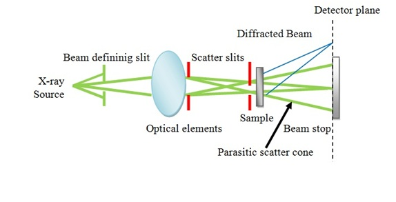 Schematic diagram of X-ray scattering.