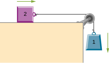 A block, labeled as block 1, is suspended by a string that goes up, over a pulley, bends 90 degrees to the left, and connects to another block, labeled as block 2. Block 2 is sliding to the right on a horizontal surface. Block 1 is not in contact with any surface and is moving downward.