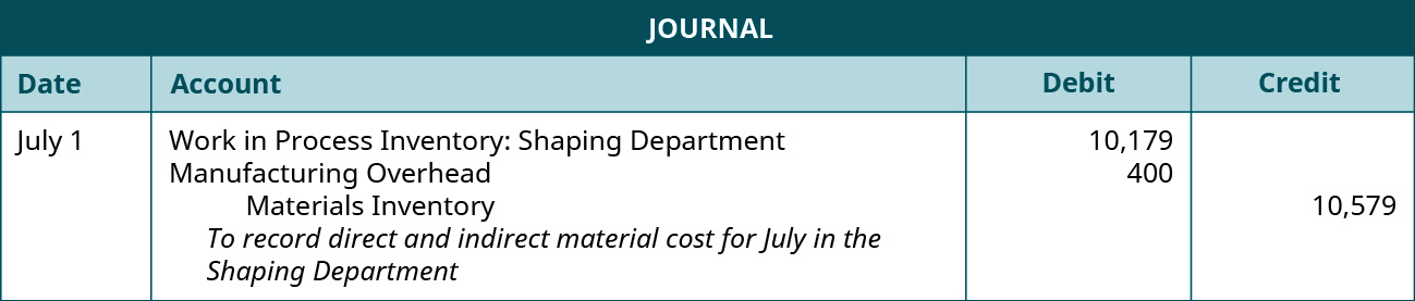 Journal entry for July 1 debiting Work in Process Inventory: Shaping Department 10,179 and Manufacturing Overhead 400, and crediting Materials Inventory 10,579. Explanation: To record direct and indirect material cost for July in the Shaping Department.