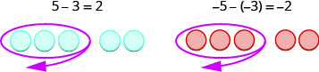 """Two images are shown and labeled. The first image shows five blue counters, three of which are circled with an arrow. Above the counters is the equation """"5 minus 3 equals 2."""" The second image shows five red counters, three of which are circled with an arrow. Above the counters is the equation """"negative 5, minus, negative 3, equals negative 2."""""""
