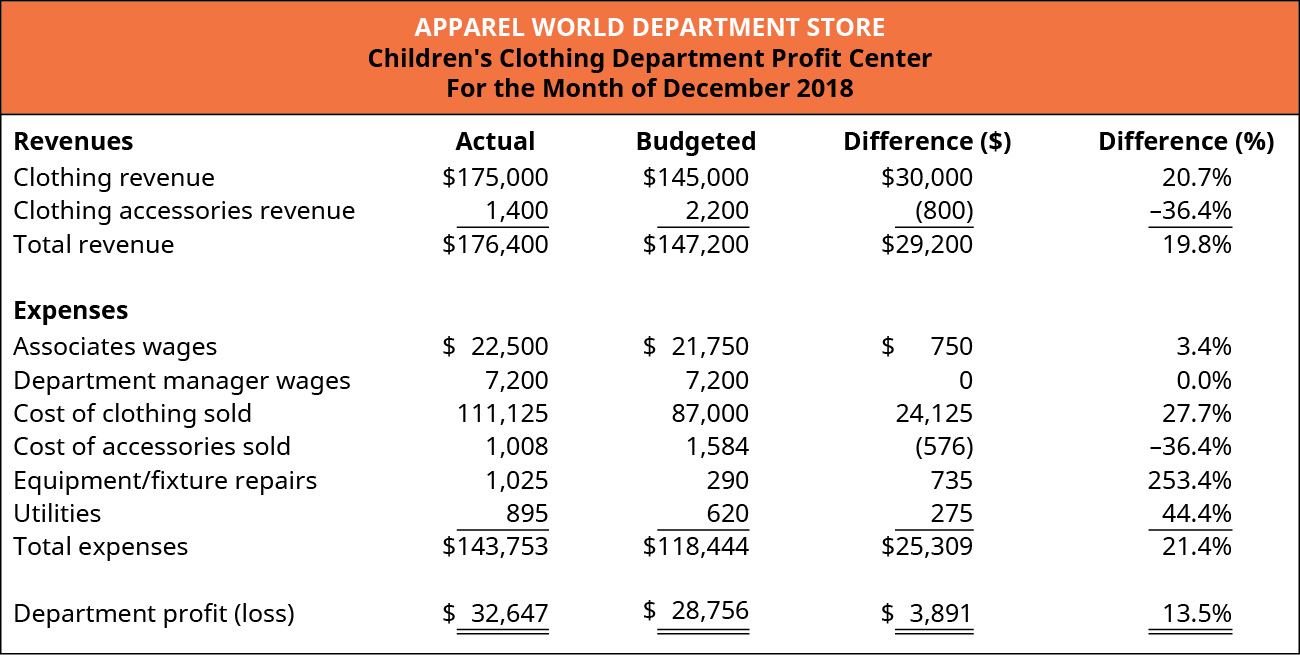 Children's Clothing Department Profit Center For the Month of December 2018. Four columns titled: Revenues, Actual, Budgeted, and Difference ($). The rows in the chart contain (respectively): Clothing revenue, $175,000, $145,000, $30,000; Clothing accessories revenue, $1,400, $2,200, ($800); and Total Revenue, $176,400, $147,200, $29,200. Expenses (using the same columns) are: Associates wages, $22,500, $21,750, $750; Department manager wages, $7,200, $7,200, $0; Cost of clothing sold, $111,125, $87,000, $24,125; Cost of accessories sold, $1,008, $1,584, ($576); Equipment/fixture repairs, $1,025, $290, $735; Utilities, $895, $620, $275; and Total Expenses $143,753, $118,444, $25,309. Department profit (loss) $32,647, $28,756, $3,891.