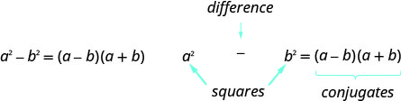 a squared minus b squared is a minus b, a plus b. Here, a squared minus b squared is the difference of squares and a minus b, a plus b are conjugates.