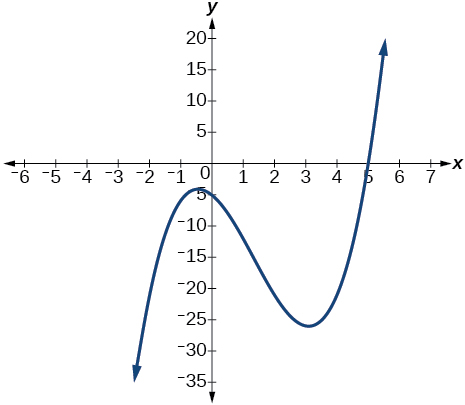 Graph of a polynomial that has a x-intercept at 5.