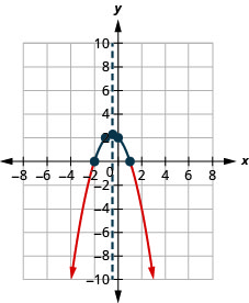 This figure shows a downward-opening parabola on the x y-coordinate plane. It has a vertex of (negative one-half, 2 and one-fourth) and other points of (negative 2, 0) and (1, 0).