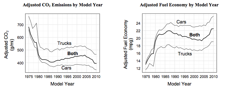 Carbon Dioxide Emissions and Fuel Economy by Model Year