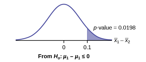 This is a normal distribution curve with mean equal to zero. The values 0 and 0.1 are labeled on the horiztonal axis. A vertical line extends from 0.1 to the curve. The region under the curve to the right of the line is shaded to represent p-value = 0.0198.