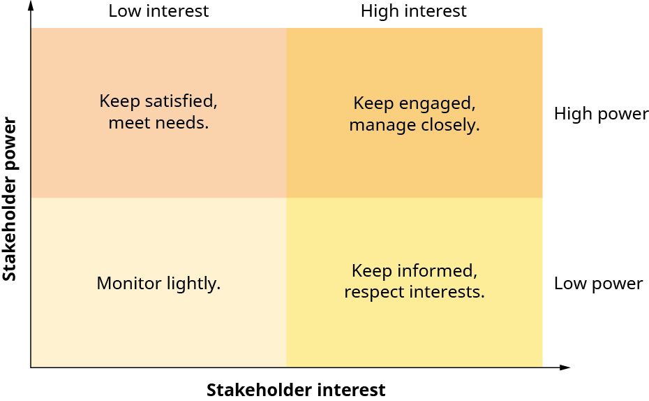 """This is a matrix chart showing the relationship between stakeholder power and stakeholder interest. The y-axis is labeled """"Stakeholder power"""" and the x-axis is labeled """"Stakeholder interest."""" The graph area is divided into four even boxes, showing two columns and two rows. On top of two columns from left to right are the labels """"Low interest"""" and """"High interest"""" and to the right of the two rows from top to bottom are the labels """"High power"""" and """"Low power."""" The box where low interest and high power intersect says """"Keep satisfied, meet needs."""" The box where high interest and high power intersect says """"Keep engaged, manage closely."""" The box where low interest and low power intersect says """"Monitor lightly."""" The box where high interest and low power interest says """"Keep informed, respect interests."""""""