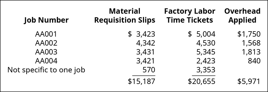 A four column cost chart with the following headings: Job No., Material Requisition Slips, Factory Labor Time Tickets, Overhead Applied. The rows are: AAA001, 3,423, 5,004, 1,750; AAA002 4,342, 4,530, 1,568; AAA003 3,431 5,345, 1,813; AAA004 3,421, 2,423, 840; Not specific to one job, 570, 3,353, 0; Totals 15,187, 20,655, 5,971.