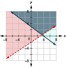 This figure shows a graph on an x y-coordinate plane of 2x – 3y is less than 6 and 3x + 4y is greater than or equal to 12. The area to the left or right of each line is shaded different colors with the overlapping area also shaded a different color. One line is dotted.