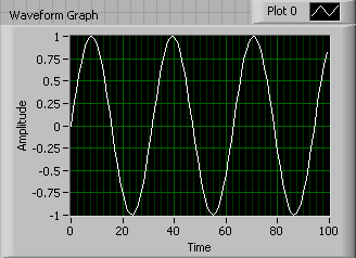 A sine wave graph with an amplitude of 1.
