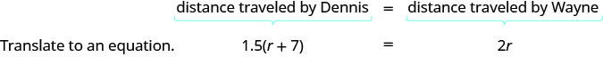 The figure shows that the distance travelled by Dennis equals the distance travelled by Wayne, and when translated into an equation, the result is 1.5 times the quantity r plus 7 is equal to 2 r.