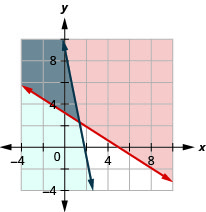 This figure shows a graph on an x y-coordinate plane of 7c + 11p is greater than or equal to 35 and 110c + 22p is less than or equal to 200. The area to the left or right of each line is shaded different colors with the overlapping area also shaded a different color.
