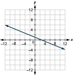This figure shows a straight line graphed on the x y-coordinate plane. The x and y-axes run from negative 12 to 12. The line goes through the points (negative 10, 5), (negative 5, 3), (0, 1), (5, negative 1), and (10, negative 3).