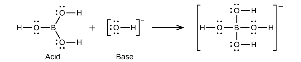 This figure shows a chemical reaction modeled with structural formulas. On the left side is a structure that has a central B atom to which 3 O atoms are bonded. The O atoms above and below slightly right of the B atom each have an H atom single bonded to the right. The third O atom is single bonded to the left side of the B atom. This O atom has an H atom single bonded to its left side. All O atoms in this structure have two unshared electron pairs. Following a plus sign is another structure which has an O atom single bonded to an H atom on its right. The O atom has three unshared electron pairs. The structure appears in brackets with a superscript negative sign. Following a right pointing arrow is a structure in brackets has a central B atom to which 4 O atoms are bonded. The O atoms above, below, and right of the B atom each hav an H atom single bonded to the right. The third O atom is single bonded to the left side of the B atom. This O atom has an H atom single bonded to its left side. All O atoms in this structure have two unshared electron pairs. Outside the brackets to the right is a superscript negative symbol.