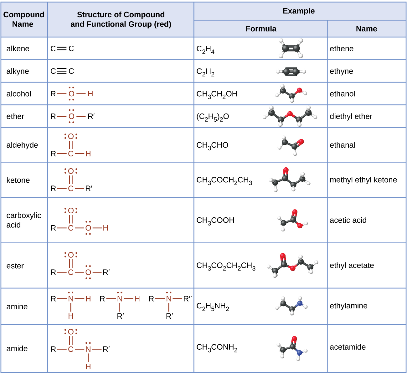 Functional Groups  Organic Chemistry    Functional