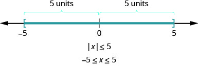 The figure is a number line with negative 5, 0, and 5 displayed. There is a right bracket at negative 5 that has shading to its right and a right bracket at 5 with shading to its left. It illustrates that if the absolute value of x is less than or equal to 5, then negative 5 is less than or equal to x is less than or equal to 5.