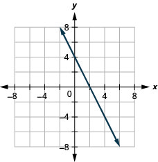 The figure shows a straight line on the x y-coordinate plane. The x-axis of the plane runs from negative 7 to 7. The y-axis of the plane runs from negative 7 to 7. The straight line goes through the points (negative 1, 6), (0, 4), (1, 2), (2, 0), (3, negative 2), (4, negative 4), and (5, negative 6). There are arrows at the ends of the line pointing to the outside of the figure.