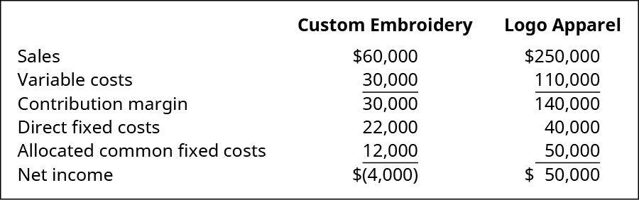 Custom Embroidery and Logo Apparel, respectively: Sales $60,000, $250,000 less Variable costs $30,000, $110,000 equals Contribution margin $30,000, $140,000 less direct fixed costs $22,000, $40,000 and Allocated common fixed costs $12,000, $50,000 equals Net income $(4,000), $50,000.