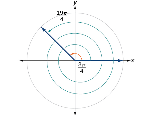 A graph showing a circle and the equivalence between angles of 3pi/4 radians and 19pi/4 radians.  The 19pi/4 makes two full rotations before ending in the same place as the 3pi/4.