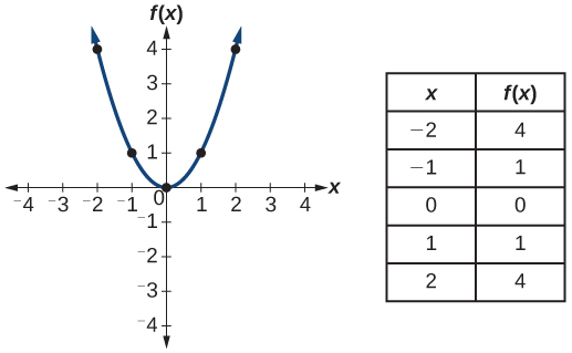 3 1 Functions and Function Notation - Algebra and