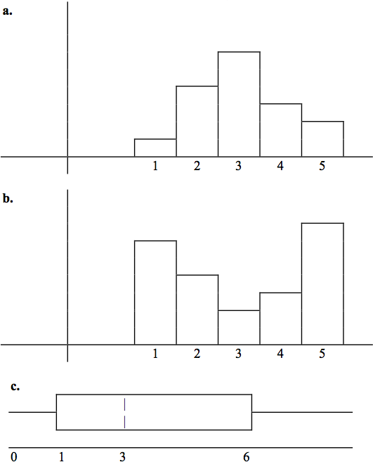 Three graphs; the first is a histogram with a mode of 3 and fairly symmetrical distribution between 1 (minimum value) and 5 (maximum value); the second is a histogram with peaks at 1 (minimum value) and 5 (maximum value) with 3 having the lowest frequency; the third is a box plot with data between 0 and a value greater than 6, Q1 at 1, M at 3, and Q3 at 6.