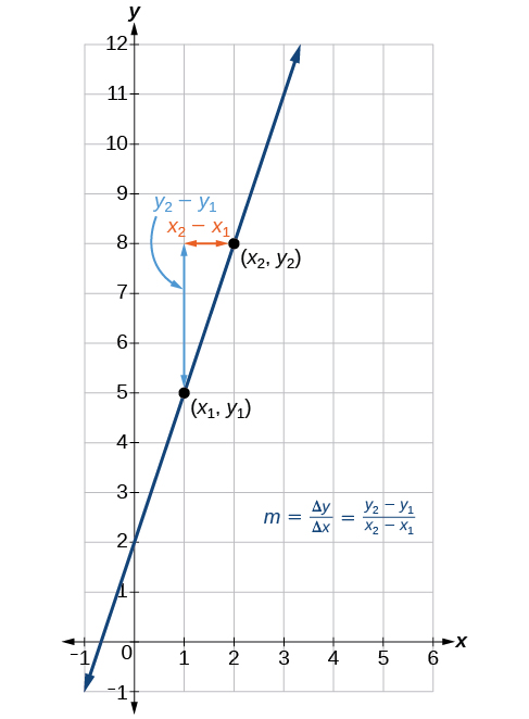 This graph shows how to calculate the slope of a line. The line is graphed on an x y coordinate plane. The x-axis is labeled from negative 1 to 6. The y-axis is labeled from negative 1 to 10. The line passes through several points, but two are marked specifcally. The first is labeled (x subscript 1, y subscript 1). It is located at the point (1, 5). The second point is labeled (x subscript 2, y subscript 2). It is located at the point (2, 8). There is a small arrow that runs horizontally from point (2, 8) to point (1, 8). This arrow is labeled x subscript 2 minus x subscript 1. There is a blue arrow that runs vertically from point (1, 5) to point (1, 8) and is labeled y subscript 2 minus y subscript 1. Off to the side is the equation m equals delta y divided by delta x which equals y subscript 2 minus y subscript 1 divided by x subscript 2 minus x subscript 1.